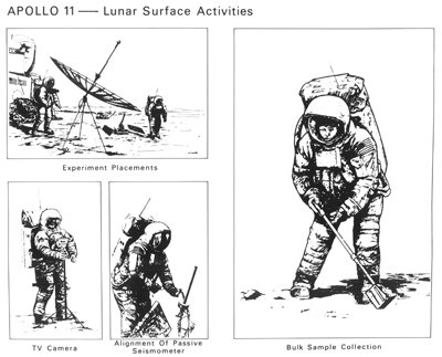 Four black-and-white sketches of 'lunar surface activities' depicting astronauts setting up experiments on the Moon